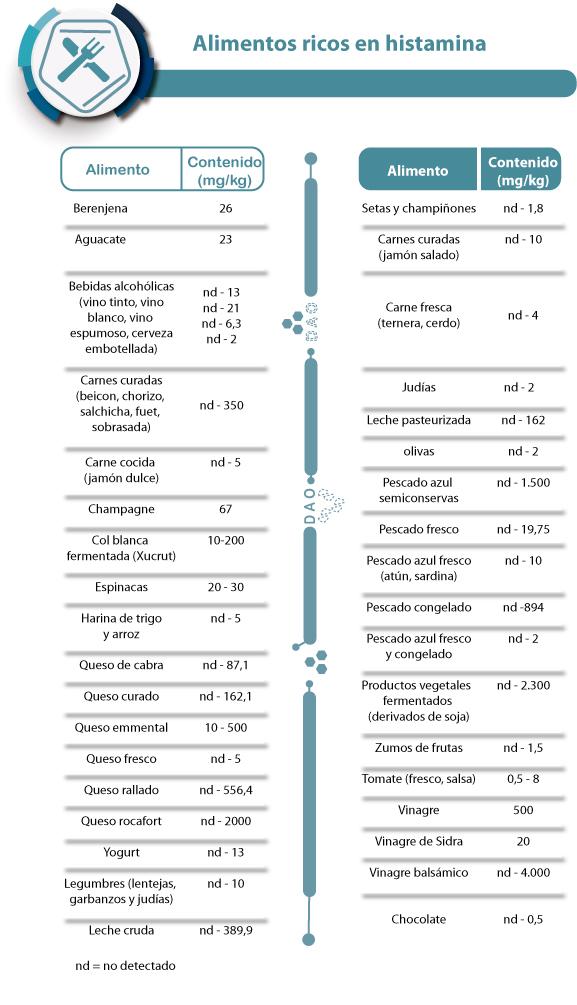 alimentos ricos en histamina, déficit de DAO diamino oxidasa
