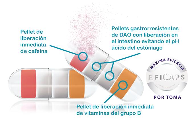 migrasin, migraña, eficaps, dao, déficit de DAO, diamino oxidasa, enzima dao, cefalea, cefaleas vasculares, tratamiento de la migraña, histamina, histaminosis, intolerancia a la histamina