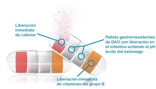 migrasin cápsulas con pellets gastrorresistentes diamino oxidasa DAO deficit de DAO