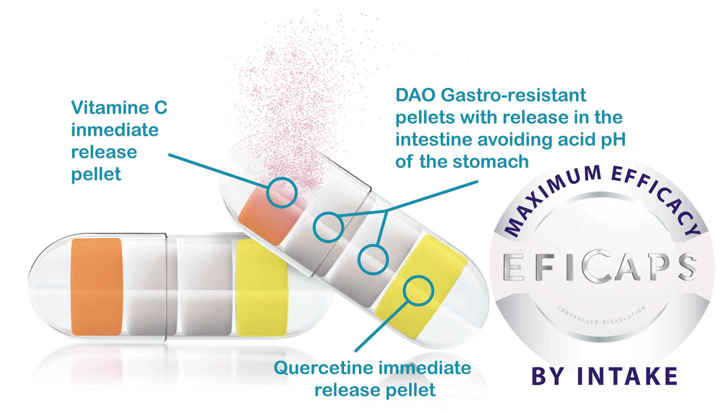 EFICAPS, daoFOOD plus, DAO, diamine oxidase, histamine